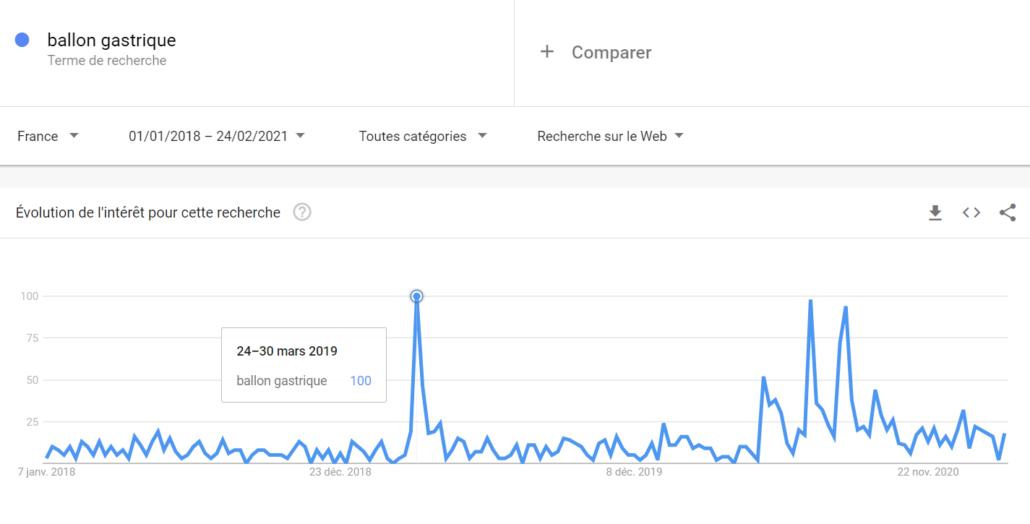 FOLLWO PATIENT SEO Google Analytics et SEO